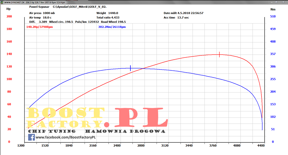 VW Golf V 1.9TDI BXF 90KM >> 140KM 302Nm